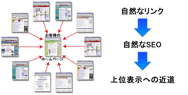 例:リンク構造